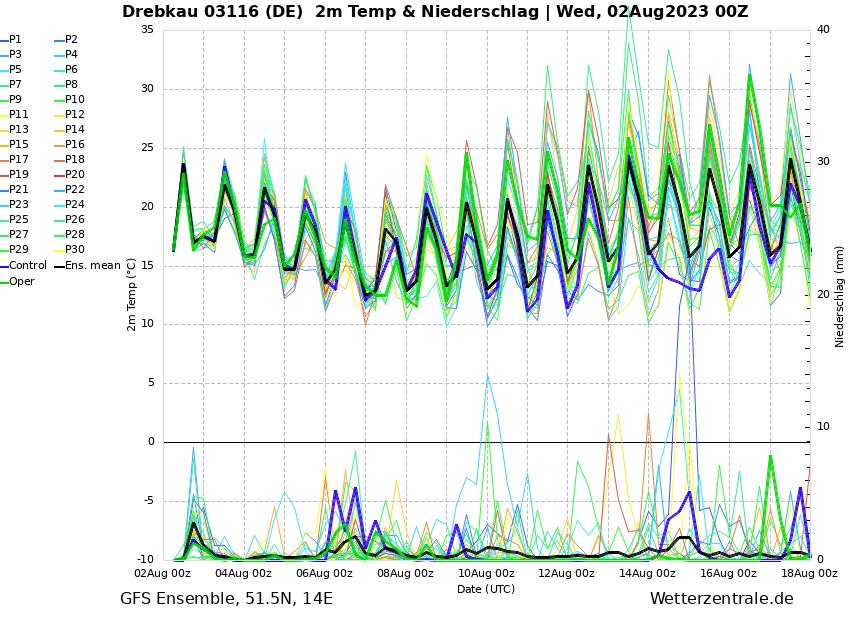 https://www.wetterzentrale.de/de/ens_image.php?geoid=139302&var=202&run