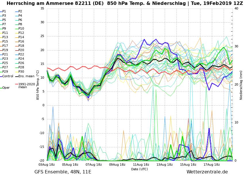 http://www.wetterzentrale.de/de/ens_image.php?geoid=142193&var=201&run=12&date=2019-02-19&model=gfs&member=ENS&bw=