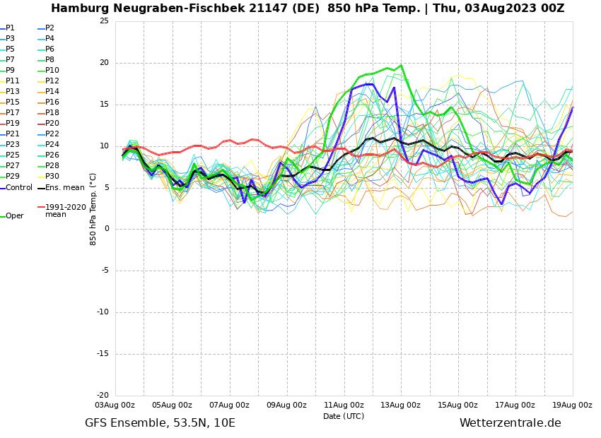 Trend für Luftmasse und NIederschlagsmengen