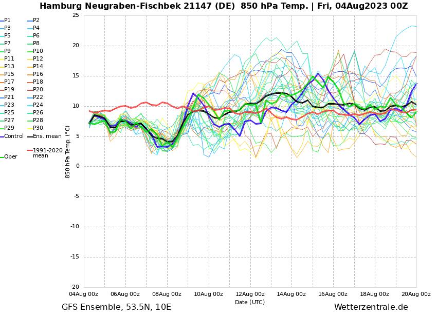 Trend für die Windgeschwindigkeit in 10 Mter Höhe