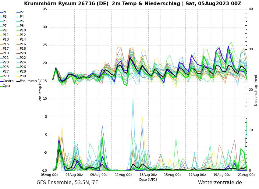 http://www.wetterzentrale.de/de/ens_image.php?geoid=146791&var=202