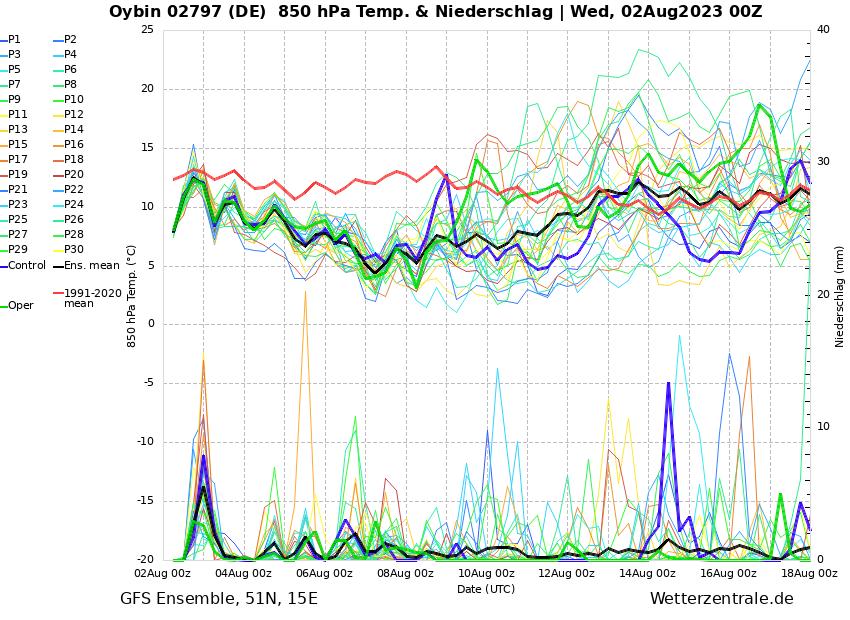 https://www.wetterzentrale.de/de/ens_image.php?geoid=152881&var=201&run