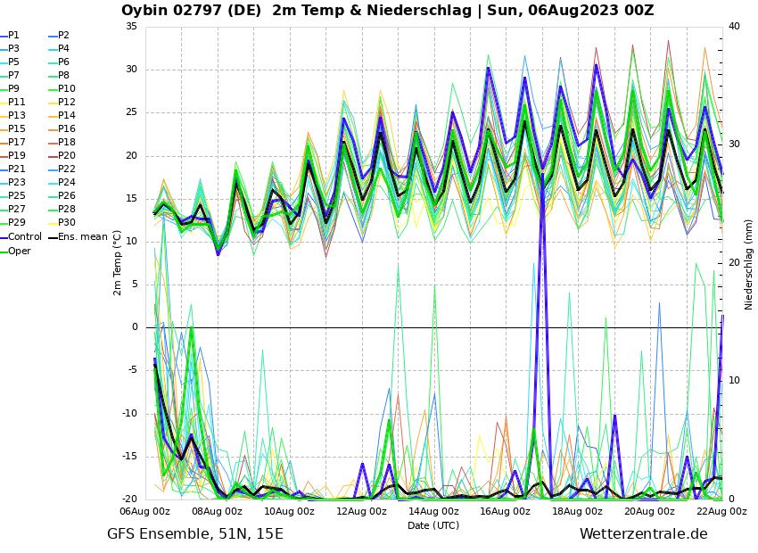 https://www.wetterzentrale.de/de/ens_image.php?geoid=152881&var=202&run