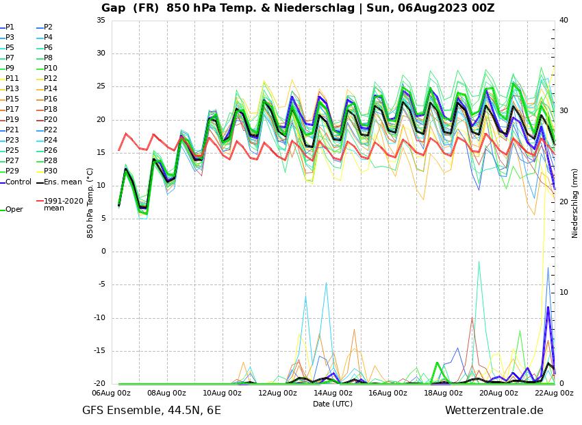 http://www.wetterzentrale.de/de/ens_image.php?geoid=44530&var=201&run=0&model=gfs&member=ENS&bw=