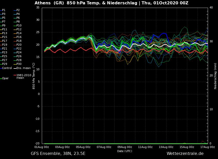 ens_image.php?geoid=52690&var=201&run=0&date=2020-10-01&model=gfs&member=ENS&bw=1
