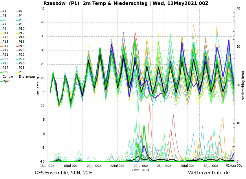 Pogoda długoterminowa na 16 dni dla Rzeszowa, prognoza temperatura