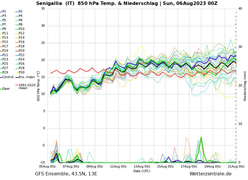 Previsioni a 15gg Senigallia