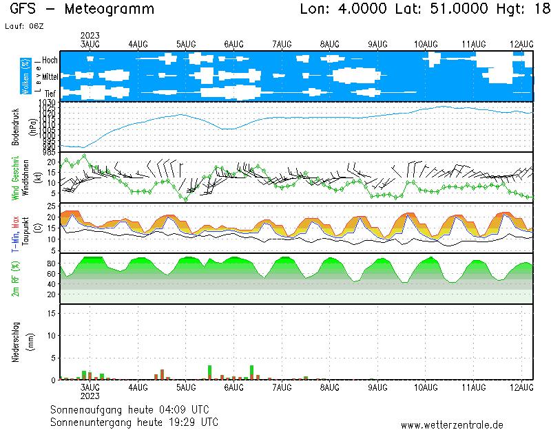 GFS weersverwachting Brussel