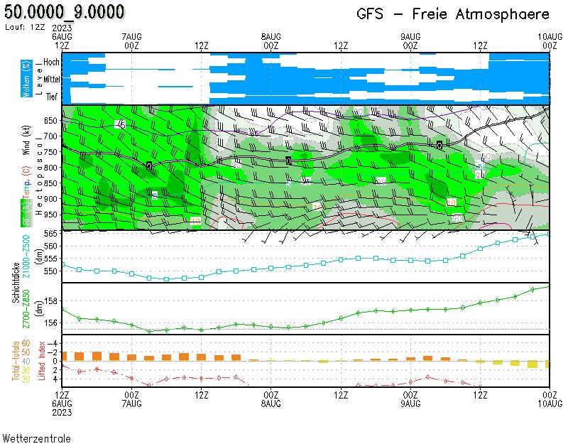 Freie-Atmosphäre-prognose-Diagramm für Alzenau