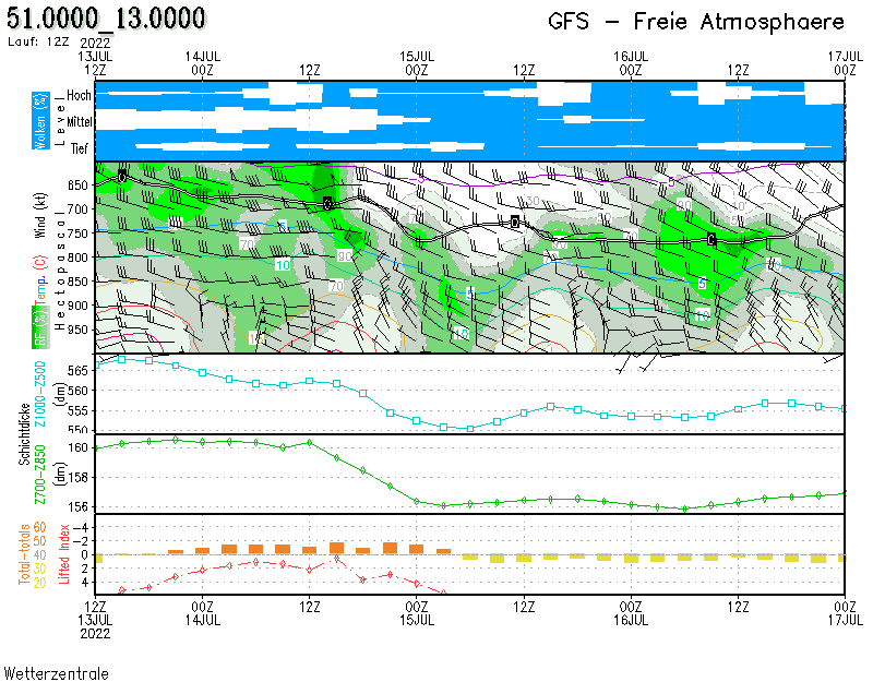 Freie-Atmosphäre-prognose-Diagramm für Stollberg