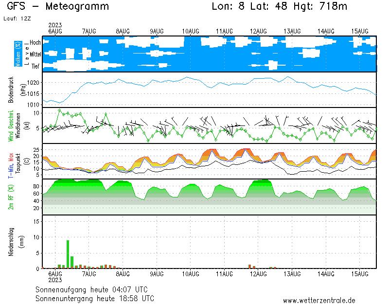 Wetter FR-Ost